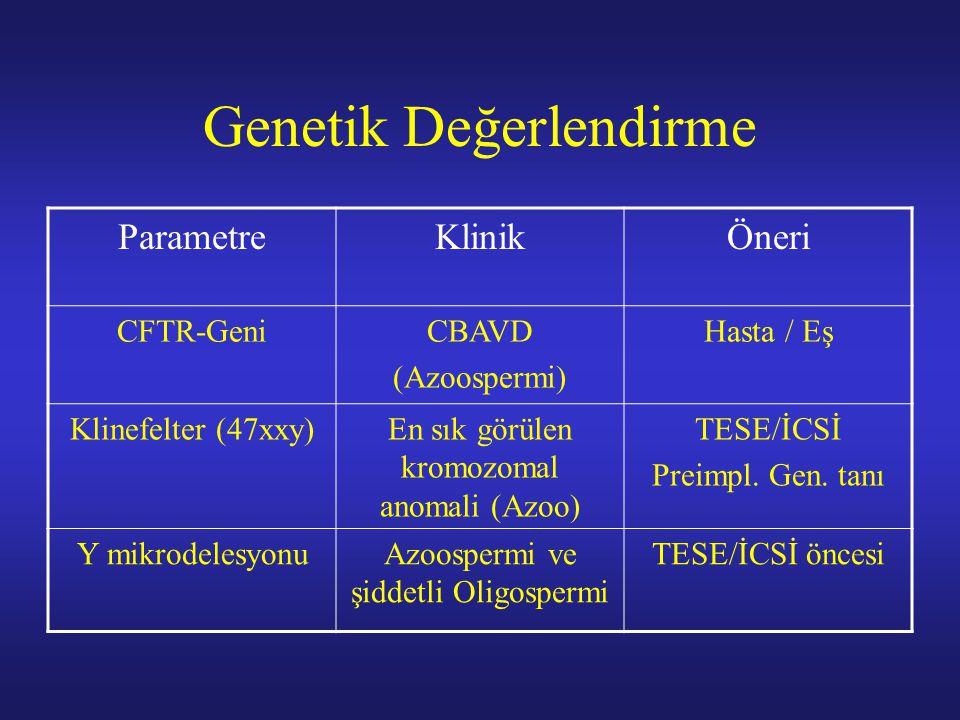 Genetik Değerlendirme ParametreKlinikÖneri CFTR-GeniCBAVD (Azoospermi) Hasta / Eş Klinefelter (47xxy)En sık görülen kromozomal anomali (Azoo) TESE/İCS