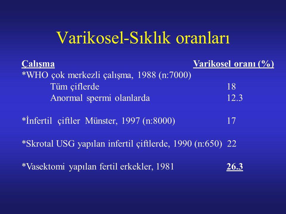 Varikosel-Sıklık oranları Çalışma Varikosel oranı (%) *WHO çok merkezli çalışma, 1988 (n:7000) Tüm çiflerde 18 Anormal spermi olanlarda 12.3 *İnfertil
