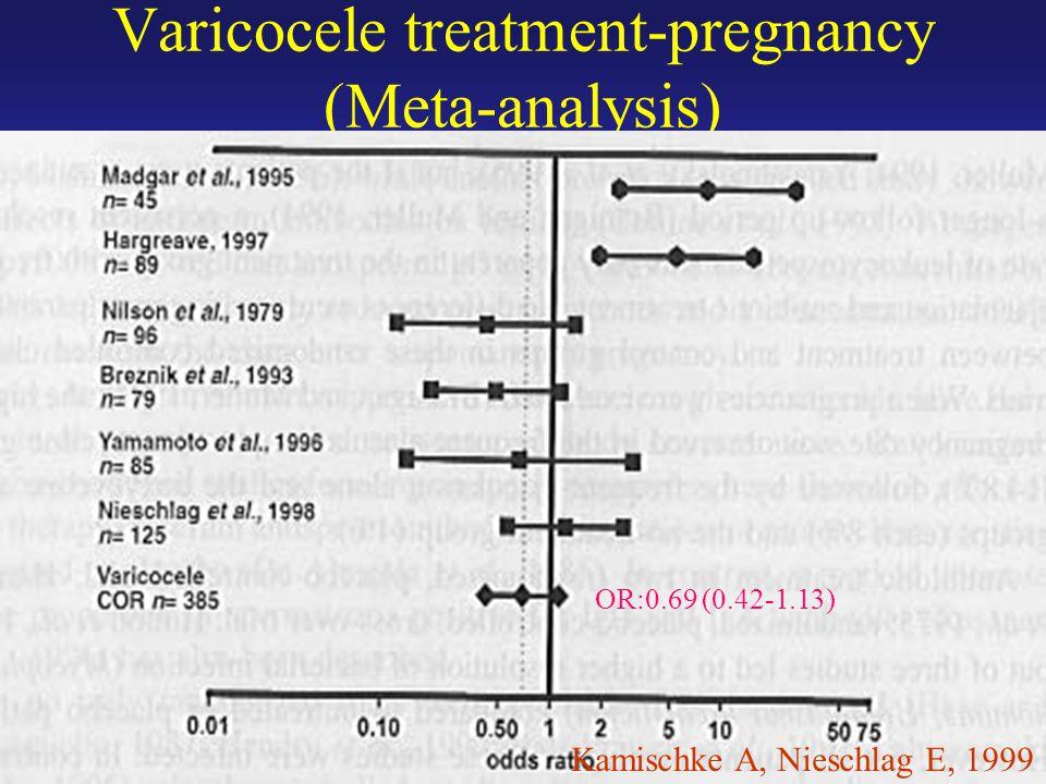 Varicocele treatment-pregnancy (Meta-analysis) OR:0.69 (0.42-1.13) Kamischke A, Nieschlag E, 1999