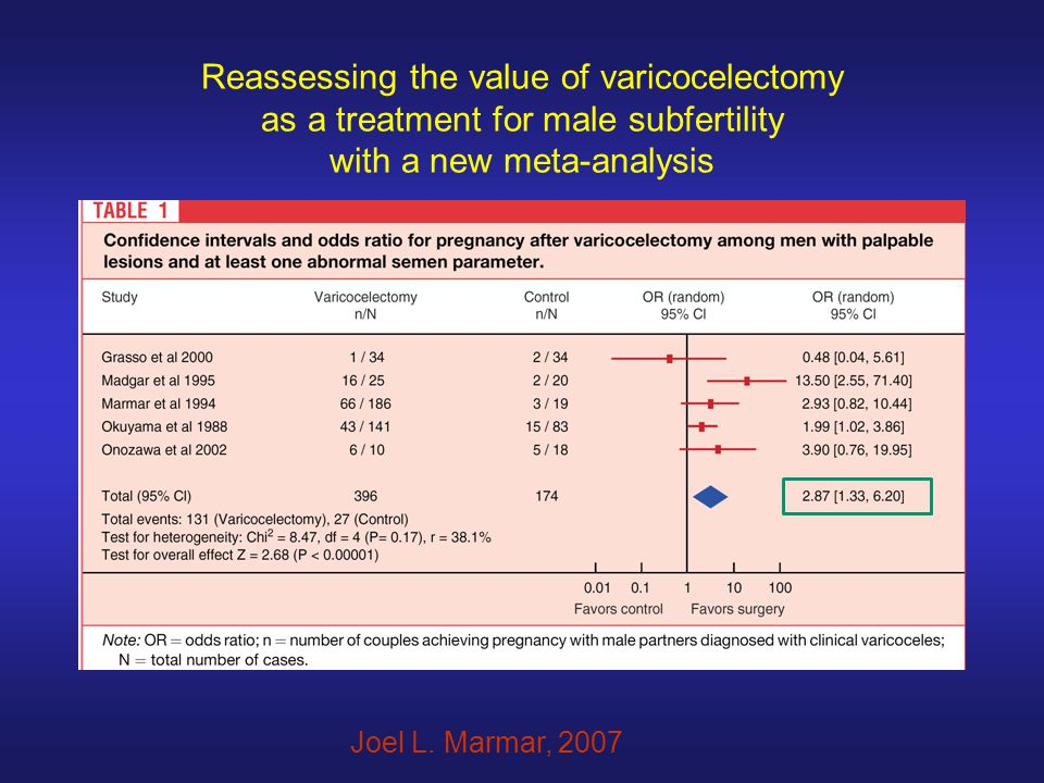 Reassessing the value of varicocelectomy as a treatment for male subfertility with a new meta-analysis Joel L. Marmar, 2007