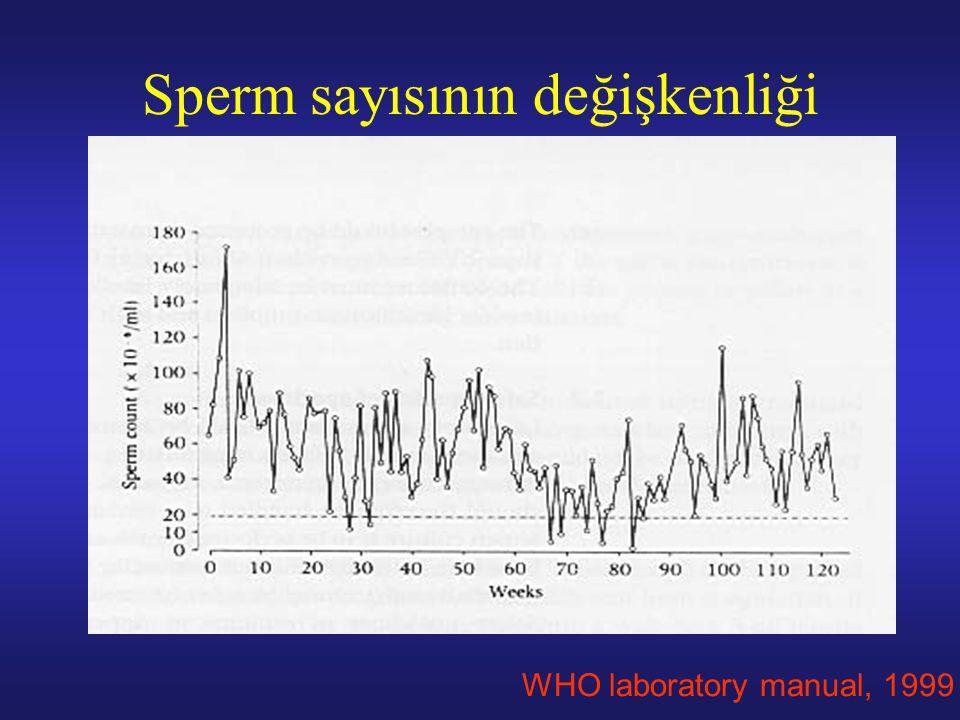 Gelecek 1 yıl içinde infertilite süresi ve motil sperm konsantrasyonuna göre canlı doğumla sonlanan spontan gebelik yüzdeleri* İnfertilite süresi (Ay) Milyon motil sp/ml12244896 Azoospermi0000 00000 0.5161296 12519149 234261913 536282114 >1037282114 *Kadın yaşı<35 ve kadının normal olduğu olgular Hargreave & Mills.