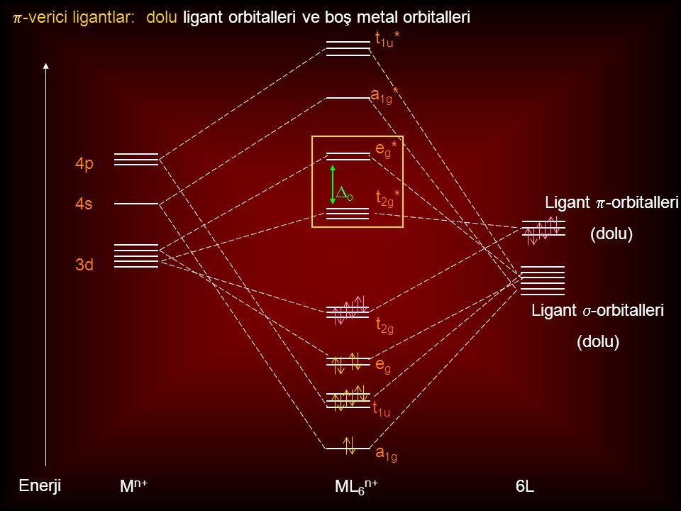 3d 4s 4p M n+ ML 6 n+ oo t 1u t 1u * a 1g * a 1g eg*eg* egeg Enerji 6L t 2g t 2g *  -verici ligantlar: dolu ligant orbitalleri ve boş metal orbitalleri Ligant  -orbitalleri (dolu) Ligant  -orbitalleri (dolu)