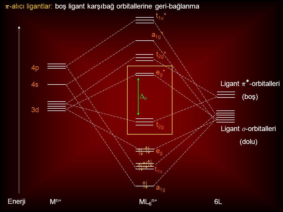 3d 4s 4p M n+ ML 6 n+ oo t 1u t 1u * a 1g * a 1g eg*eg* egeg Enerji 6L t 2g t 2g * Ligant  -orbitalleri (dolu)  -alıcı ligantlar: boş ligant karşıbağ orbitallerine geri-bağlanma Ligant   -orbitalleri (boş)