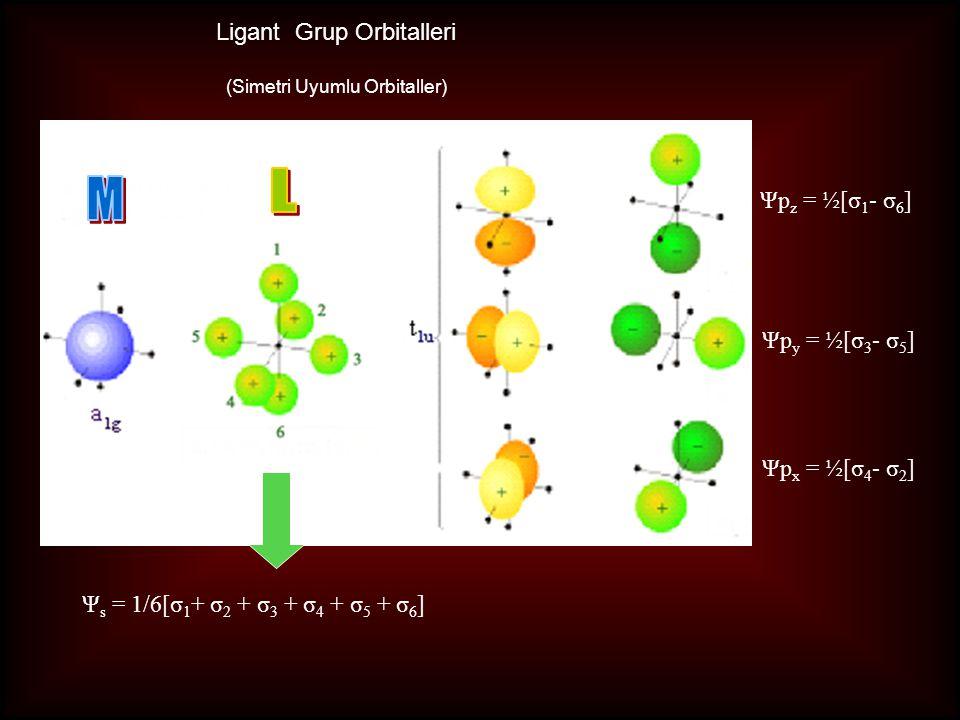Ligant Grup Orbitalleri (Simetri Uyumlu Orbitaller) Ψp z = ½[σ 1 - σ 6 ] Ψp y = ½[σ 3 - σ 5 ] Ψp x = ½[σ 4 - σ 2 ] Ψ s = 1/6[σ 1 + σ 2 + σ 3 + σ 4 + σ