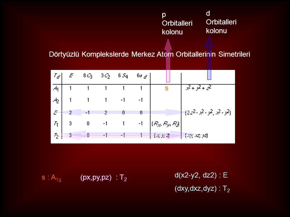 s : A 1g (px,py,pz) : T 2 d(x2-y2, dz2) : E (dxy,dxz,dyz) : T 2 s Dörtyüzlü Komplekslerde Merkez Atom Orbitallerinin Simetrileri p Orbitalleri kolonu
