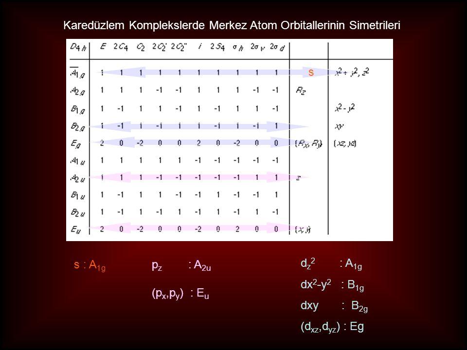 s : A 1g p z : A 2u (p x,p y ) : E u d z 2 : A 1g dx 2 -y 2 : B 1g dxy : B 2g (d xz,d yz ) : Eg s Karedüzlem Komplekslerde Merkez Atom Orbitallerinin