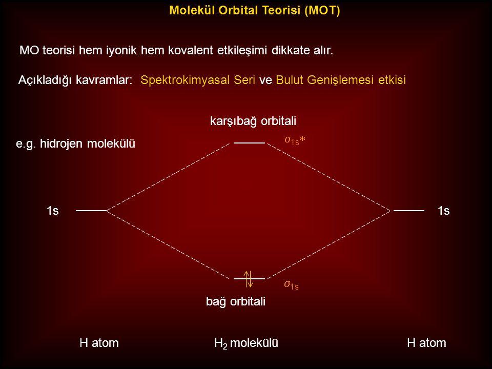 Molekül Orbital Teorisi (MOT) MO teorisi hem iyonik hem kovalent etkileşimi dikkate alır. Açıkladığı kavramlar: Spektrokimyasal Seri ve Bulut Genişlem