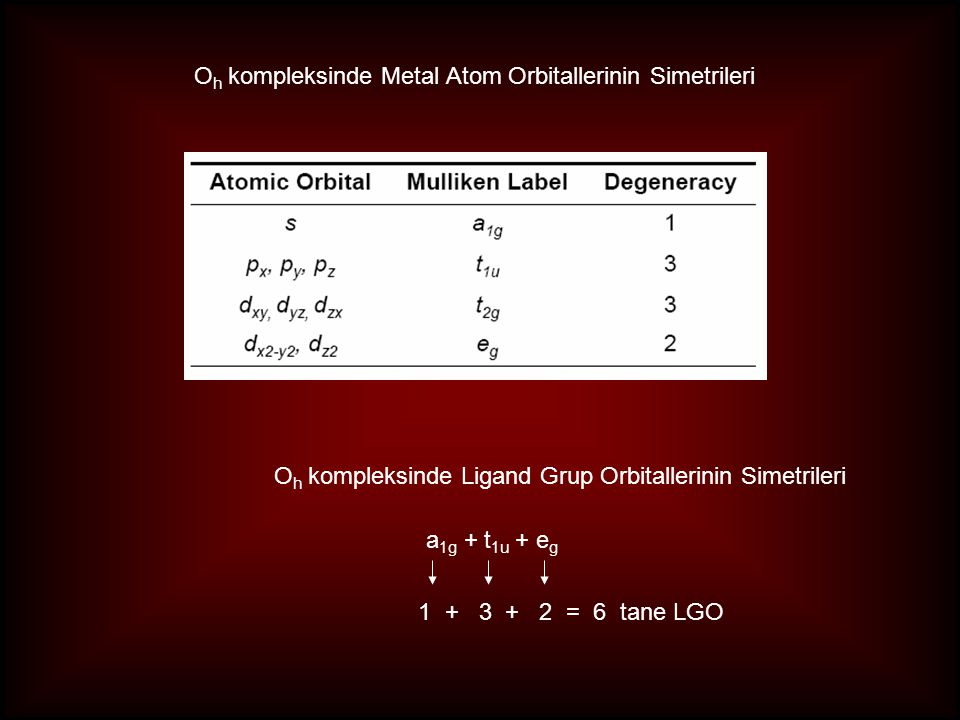 O h kompleksinde Metal Atom Orbitallerinin Simetrileri O h kompleksinde Ligand Grup Orbitallerinin Simetrileri a 1g + t 1u + e g 1 + 3 + 2 = 6 tane LGO