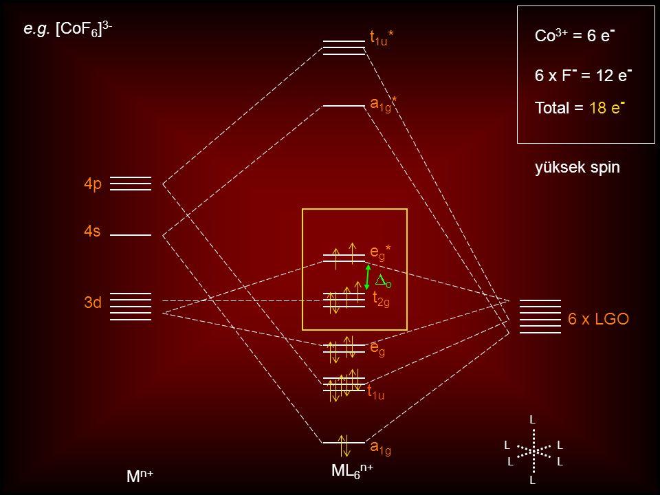 Sekizyüzlü Komplekslerde Merkez Atom Orbitallerinin Simetrileri s : A 1g s (px,py,pz) : T 1u d(x2-y2, dz2) : E g (dxy,dxz,dyz) : T 2g