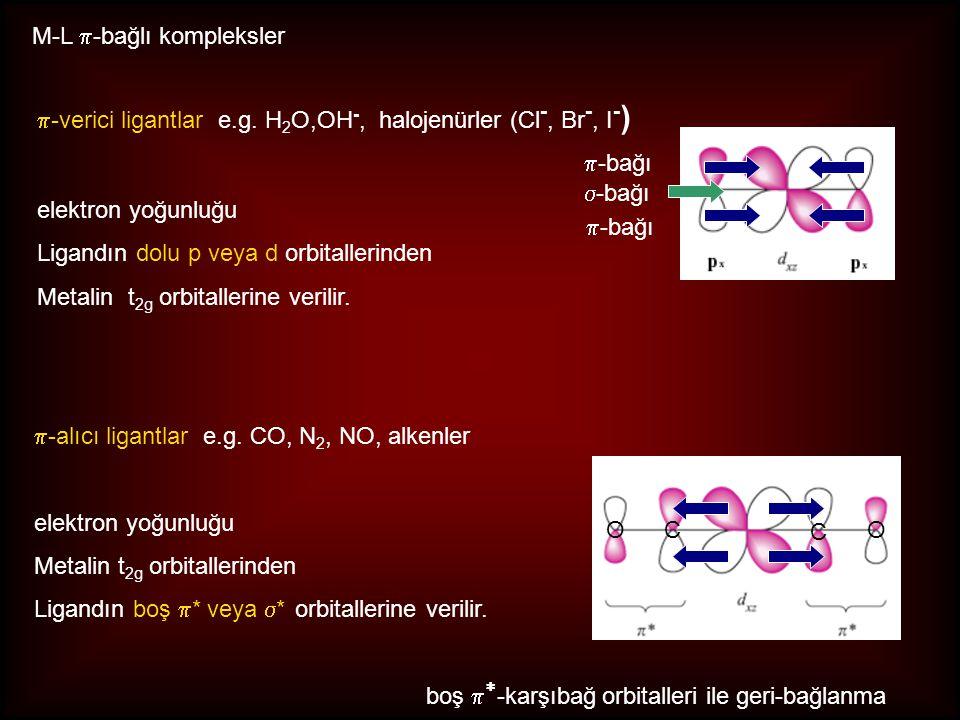 M-L  -bağlı kompleksler  -verici ligantlar e.g. H 2 O,OH -, halojenürler (Cl -, Br -, I - ) elektron yoğunluğu Ligandın dolu p veya d orbitallerinde