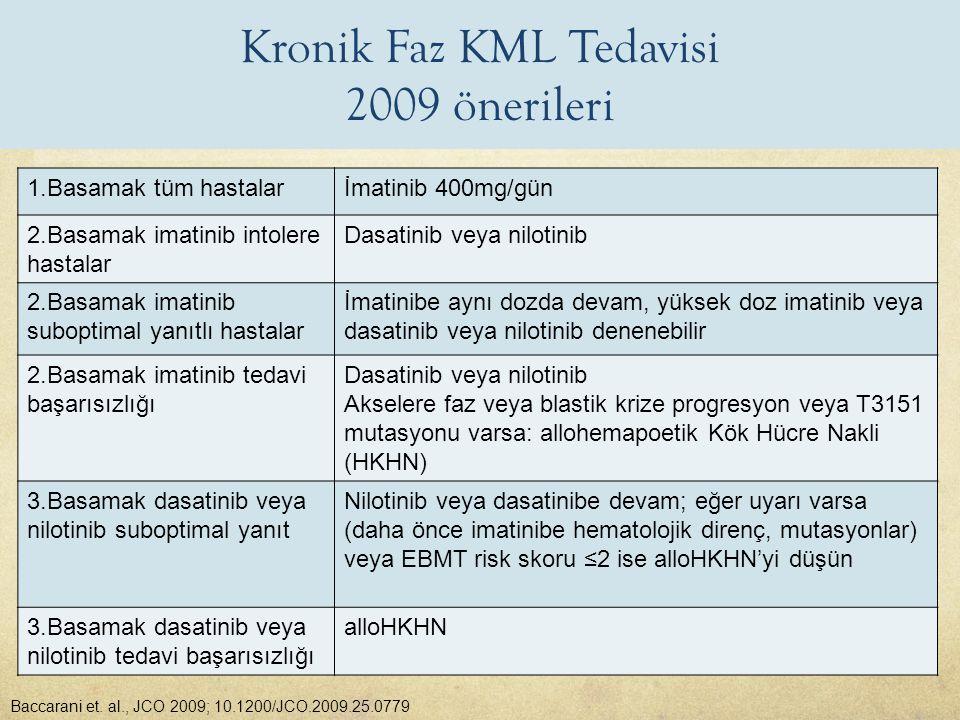 Kronik Faz KML Tedavisi 2009 önerileri 1.Basamak tüm hastalarİmatinib 400mg/gün 2.Basamak imatinib intolere hastalar Dasatinib veya nilotinib 2.Basama
