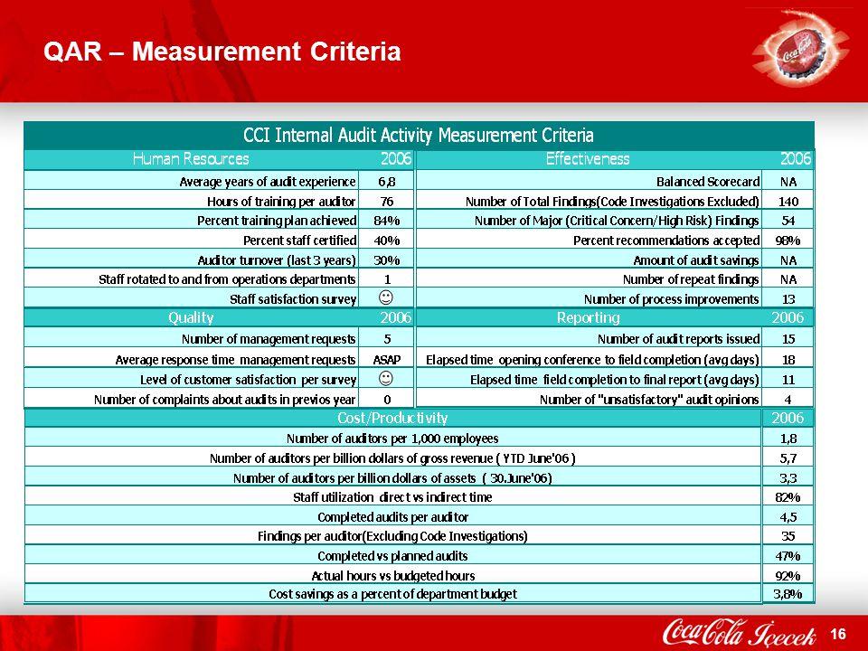 16 QAR – Measurement Criteria