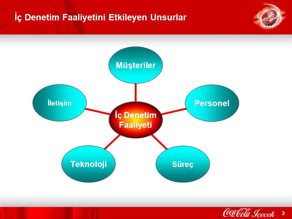 3 İç Denetim Faaliyetini Etkileyen Unsurlar İç Denetim Faaliyeti MüşterilerPersonelSüreçTeknolojiİletişim