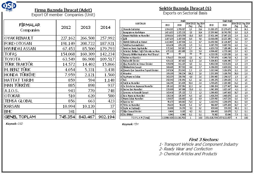 Firma Bazında İhracat (Adet) Export Of member Companies (Unit) Sektör Bazında İhracat ($) Exports on Sectorial Basis Kaynak: OSD Kaynak: TİM First 3 S