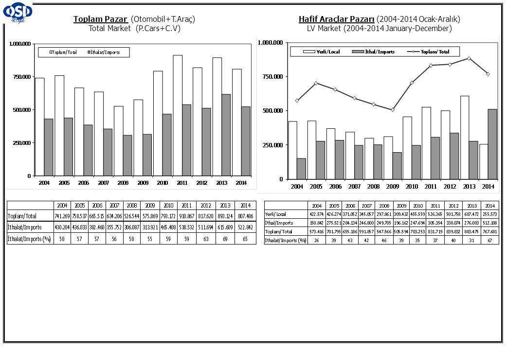 Toplam Pazar (Otomobil+T.Araç) Total Market (P.Cars+C.V) Hafif Araçlar Pazarı (2004-2014 Ocak-Aralık) LV Market (2004-2014 January-December)