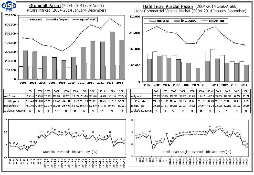 Otomobil Pazarı (2004-2014 Ocak-Aralık) P.Cars Market (2004-2014 January-December) Hafif Ticari Araçlar Pazarı (2004-2014 Ocak-Aralık) Light Commercia
