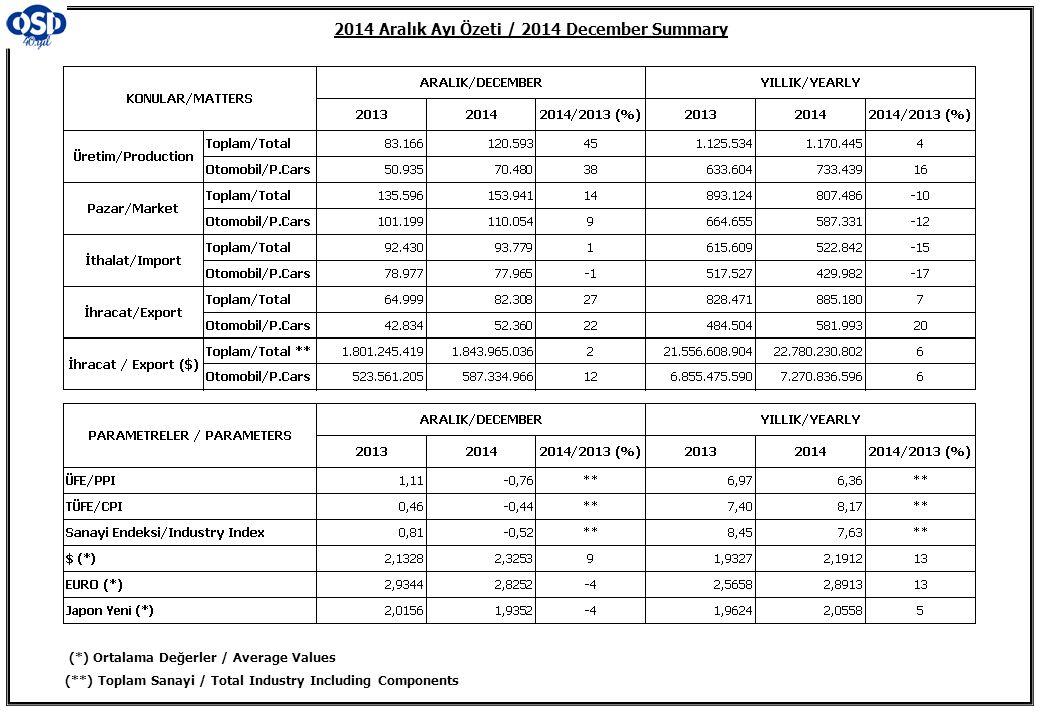 2014 Aralık Ayı Özeti / 2014 December Summary (*) Ortalama Değerler / Average Values (**) Toplam Sanayi / Total Industry Including Components