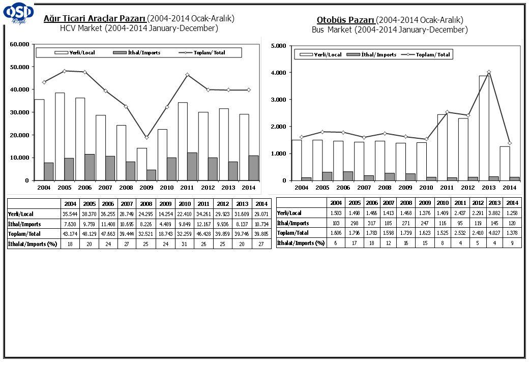 Otobüs Pazarı (2004-2014 Ocak-Aralık) Bus Market (2004-2014 January-December) Ağır Ticari Araçlar Pazarı (2004-2014 Ocak-Aralık) HCV Market (2004-2014