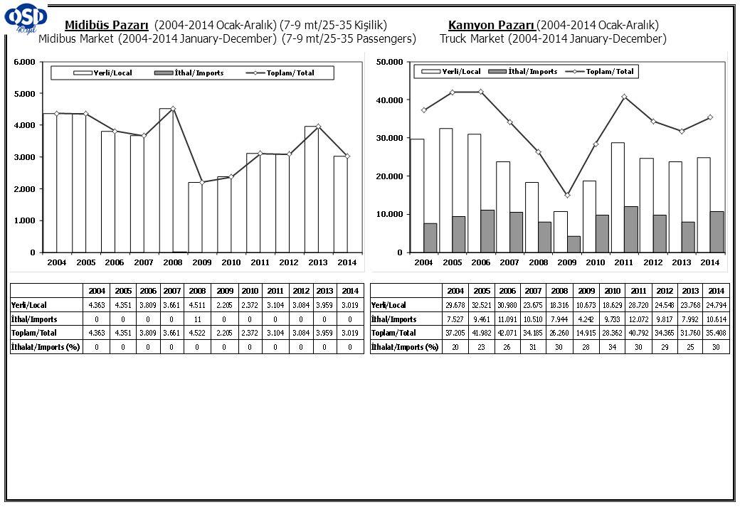 Kamyon Pazarı (2004-2014 Ocak-Aralık) Truck Market (2004-2014 January-December) Midibüs Pazarı (2004-2014 Ocak-Aralık) (7-9 mt/25-35 Kişilik) Midibus