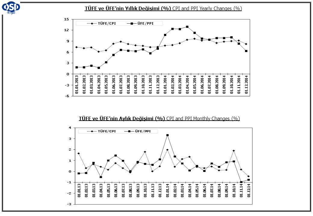 TÜFE ve ÜFE'nin Yıllık Değişimi (%) CPI and PPI Yearly Changes (%) TÜFE ve ÜFE'nin Aylık Değişimi (%) CPI and PPI Monthly Changes (%)