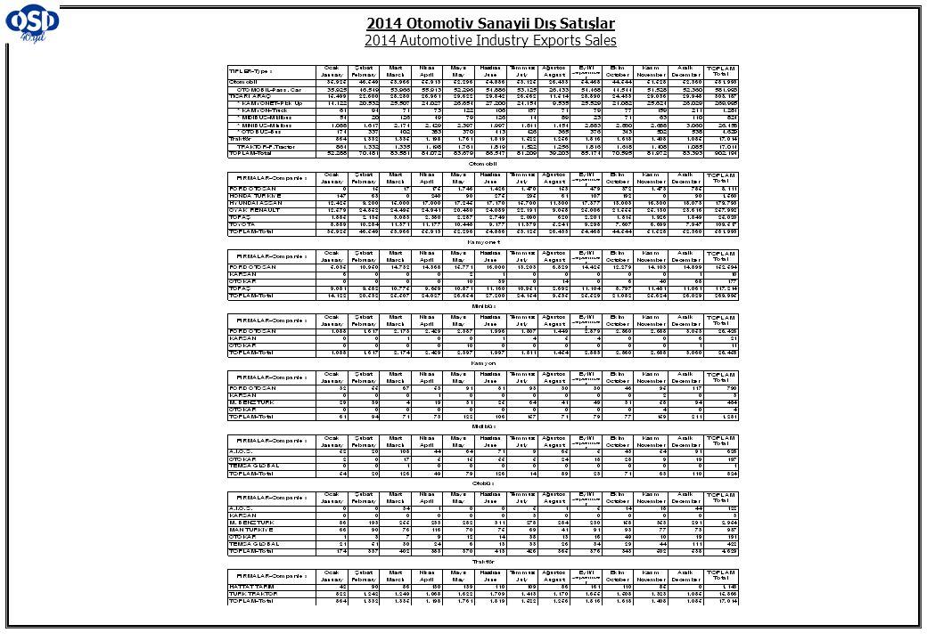 2014 Otomotiv Sanayii Dış Satışlar 2014 Automotive Industry Exports Sales