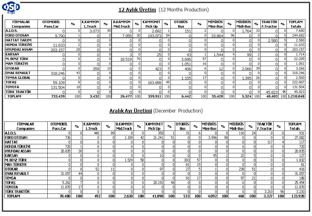 12 Aylık Üretim (12 Months Production) Aralık Ayı Üretimi (December Production)