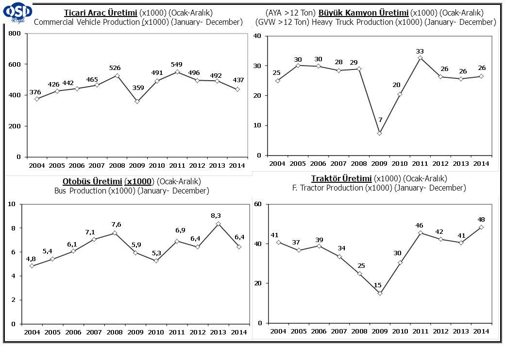 Ticari Araç Üretimi (x1000) (Ocak-Aralık) Commercial Vehicle Production (x1000) (January- December) (AYA >12 Ton) Büyük Kamyon Üretimi (x1000) (Ocak-A