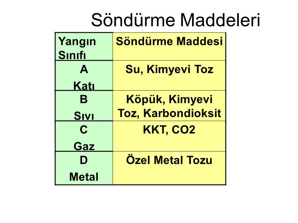 Söndürme Maddeleri Yangın Sınıfı Söndürme Maddesi A Katı Su, Kimyevi Toz B Sıvı Köpük, Kimyevi Toz, Karbondioksit C Gaz KKT, CO2 D Metal Özel Metal To