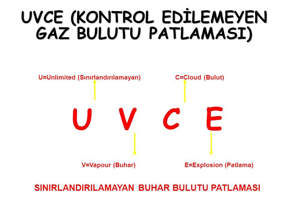 UVCE (KONTROL EDİLEMEYEN GAZ BULUTU PATLAMASI) U=Unlimited (Sınırlandırılamayan) C=Cloud (Bulut) U V C E V=Vapour (Buhar) E=Explosion (Patlama) SINIRL