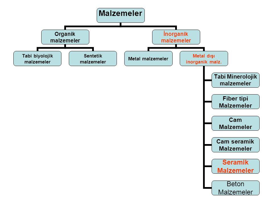 Malzemeler Organik malzemeler Tabi biyolojik malzemeler Sentetik malzemeler İnorganik malzemeler Metal malzemeler Metal dışı inorganik malz. Tabi Mine