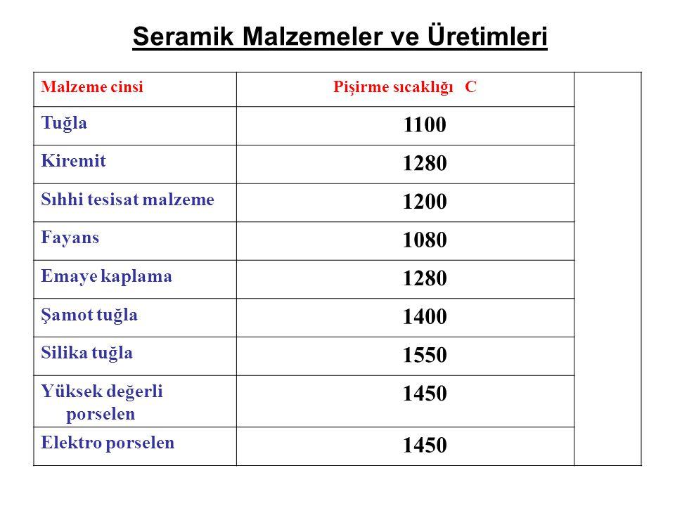 Seramik Malzemeler ve Üretimleri Malzeme cinsiPişirme sıcaklığı C Tuğla 1100 Kiremit 1280 Sıhhi tesisat malzeme 1200 Fayans 1080 Emaye kaplama 1280 Şa