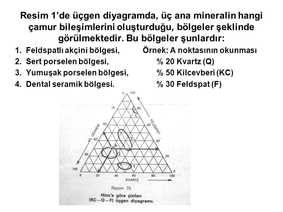 Resim 1'de üçgen diyagramda, üç ana mineralin hangi çamur bileşimlerini oluşturduğu, bölgeler şeklinde görülmektedir. Bu bölgeler şunlardır: 1. Feldsp