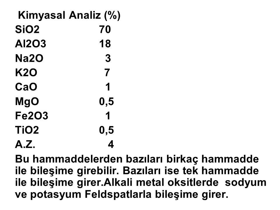 Kimyasal Analiz (%) SiO270 Al2O318 Na2O 3 K2O 7 CaO 1 MgO0,5 Fe2O3 1 TiO20,5 A.Z. 4 Bu hammaddelerden bazıları birkaç hammadde ile bileşime girebilir.