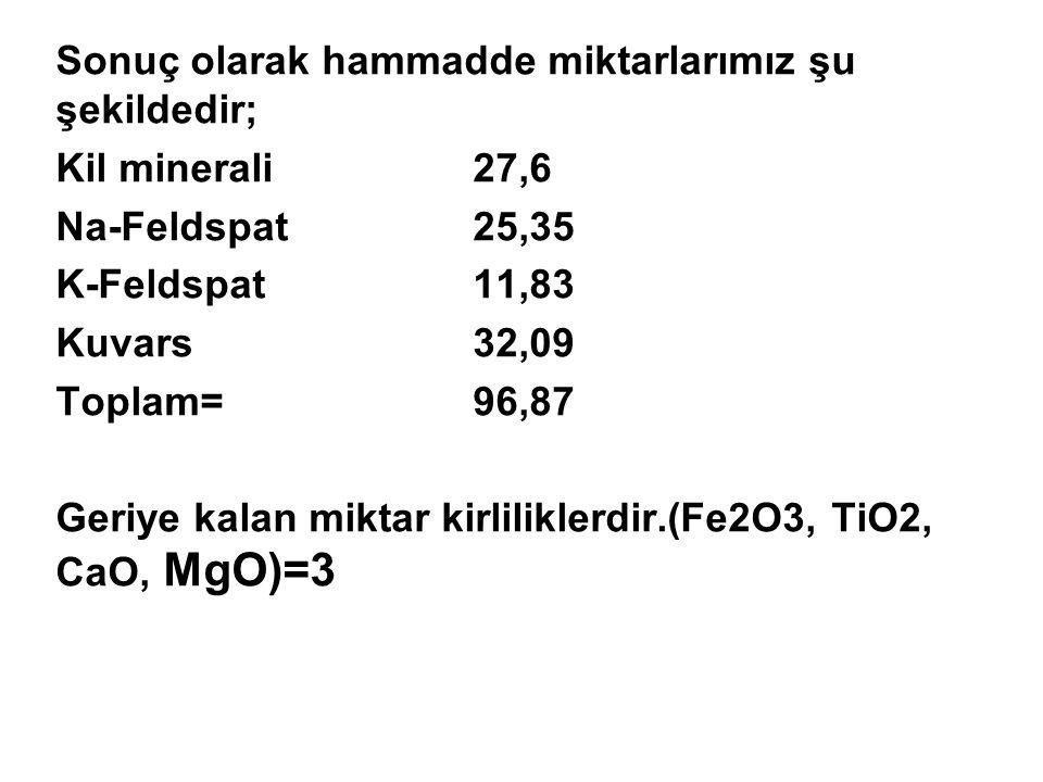 Sonuç olarak hammadde miktarlarımız şu şekildedir; Kil minerali 27,6 Na-Feldspat25,35 K-Feldspat11,83 Kuvars32,09 Toplam=96,87 Geriye kalan miktar kir