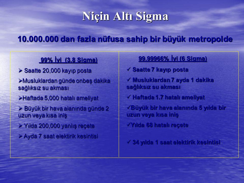 Niçin Altı Sigma 99% İyi (3.8 Sigma) 99% İyi (3.8 Sigma)  Saatte 20,000 kayıp posta  Musluklardan günde onbeş dakika sağlıksız su akması  Haftada 5