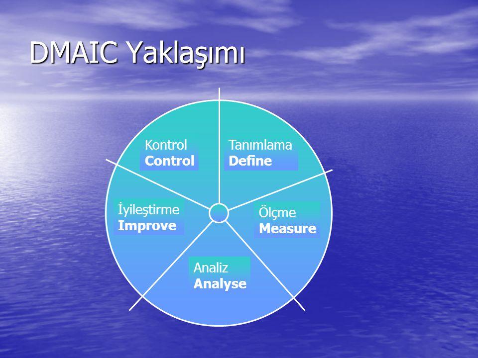DMAIC Yaklaşımı Tanımlama Define Analiz Analyse Ölçme Measure İyileştirme Improve Kontrol Control