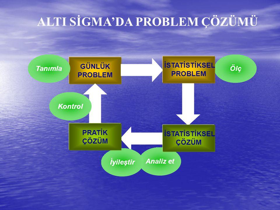 Analiz et İyileştir GÜNLÜK PROBLEM TanımlaÖlç Kontrol İSTATİSTİKSEL ÇÖZÜM İSTATİSTİKSEL PROBLEM PRATİK ÇÖZÜM ALTI SİGMA'DA PROBLEM ÇÖZÜMÜ