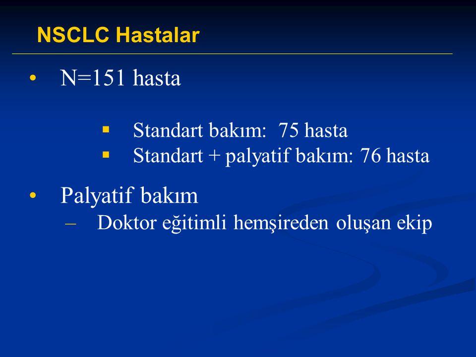 N=151 hasta  Standart bakım: 75 hasta  Standart + palyatif bakım: 76 hasta Palyatif bakım –Doktor eğitimli hemşireden oluşan ekip NSCLC Hastalar
