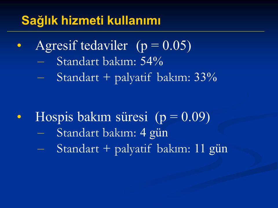 Agresif tedaviler (p = 0.05) – Standart bakım: 54% – Standart + palyatif bakım: 33% Hospis bakım süresi (p = 0.09) – Standart bakım: 4 gün – Standart