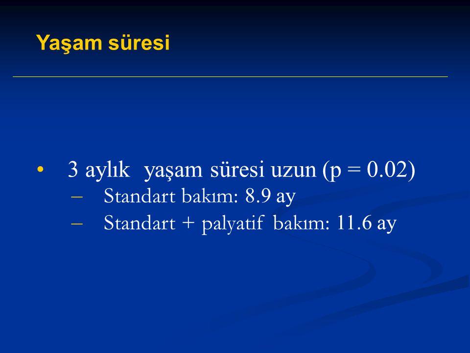 3 aylık yaşam süresi uzun (p = 0.02) – Standart bakım: 8.9 ay – Standart + palyatif bakım: 11.6 ay Yaşam süresi