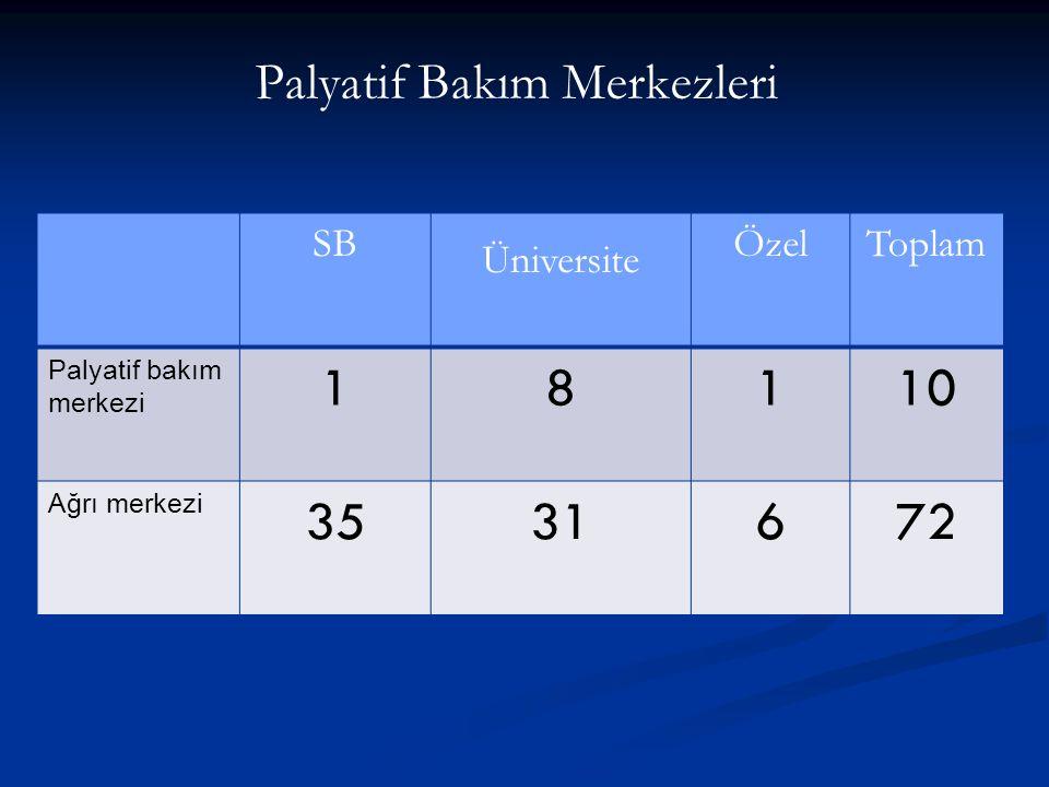 Palyatif Bakım Merkezleri SB Üniversite ÖzelToplam Palyatif bakım merkezi 18110 Ağrı merkezi 3531672