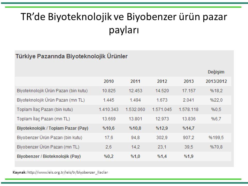 TR'de Biyoteknolojik ve Biyobenzer ürün pazar payları Kaynak: http://www.ieis.org.tr/ieis/tr/biyobenzer_ilaclar