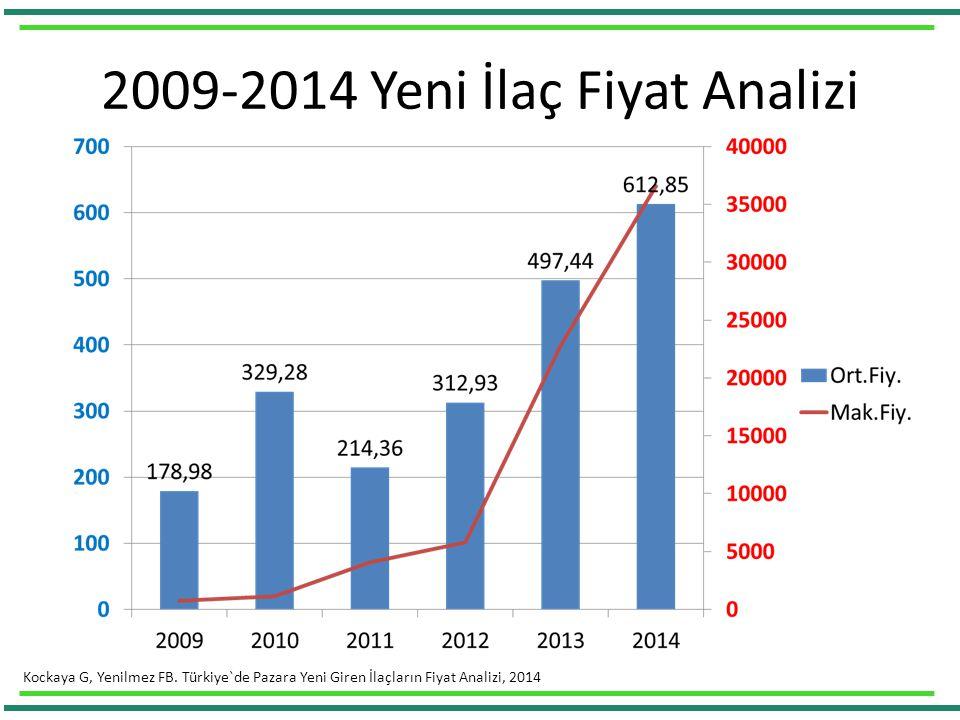 2009-2014 Yeni İlaç Fiyat Analizi Kockaya G, Yenilmez FB.