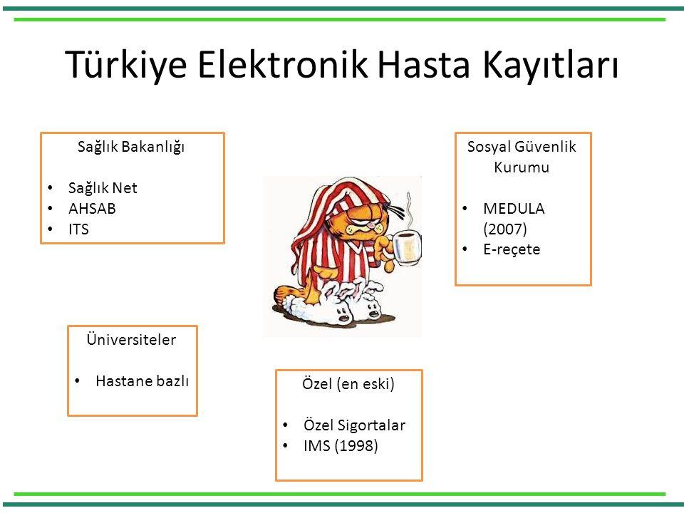 Türkiye Elektronik Hasta Kayıtları Sağlık Bakanlığı Sağlık Net AHSAB ITS Sosyal Güvenlik Kurumu MEDULA (2007) E-reçete Özel (en eski) Özel Sigortalar IMS (1998) Üniversiteler Hastane bazlı