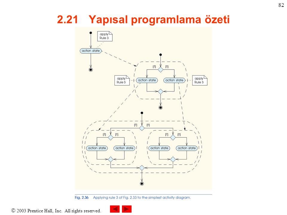  2003 Prentice Hall, Inc. All rights reserved. 82 2.21 Yapısal programlama özeti