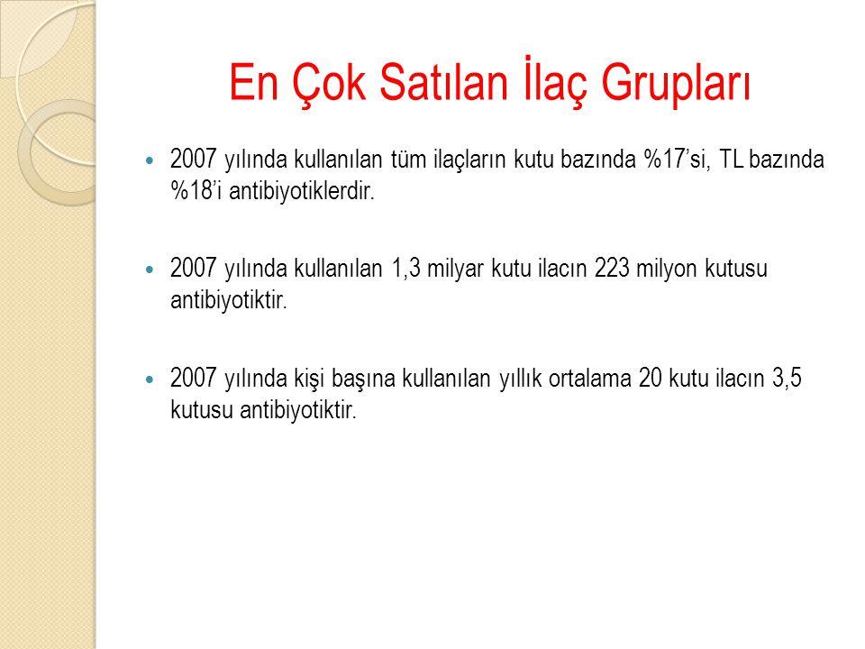 2007 yılında kullanılan tüm ilaçların kutu bazında %17'si, TL bazında %18'i antibiyotiklerdir.