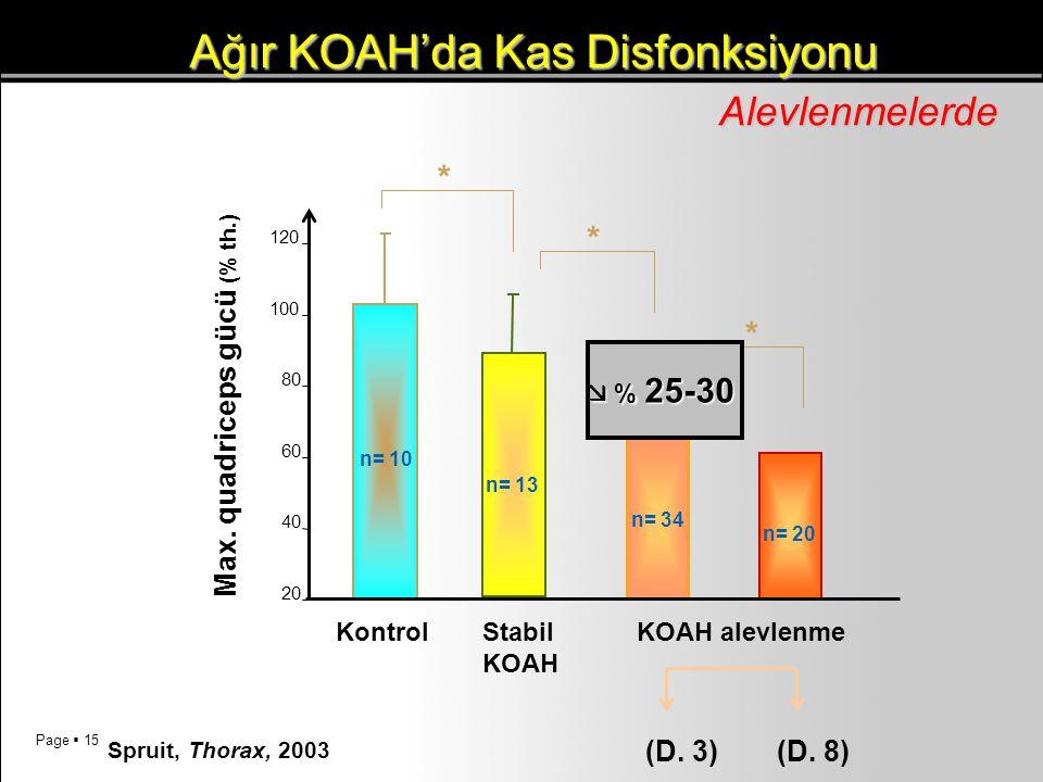 Page  15 Ağır KOAH'da Kas Disfonksiyonu Ağır KOAH'da Kas DisfonksiyonuAlevlenmelerde Max. quadriceps gücü (% th.) 20 40 60 80 100 120 KontrolStabil K