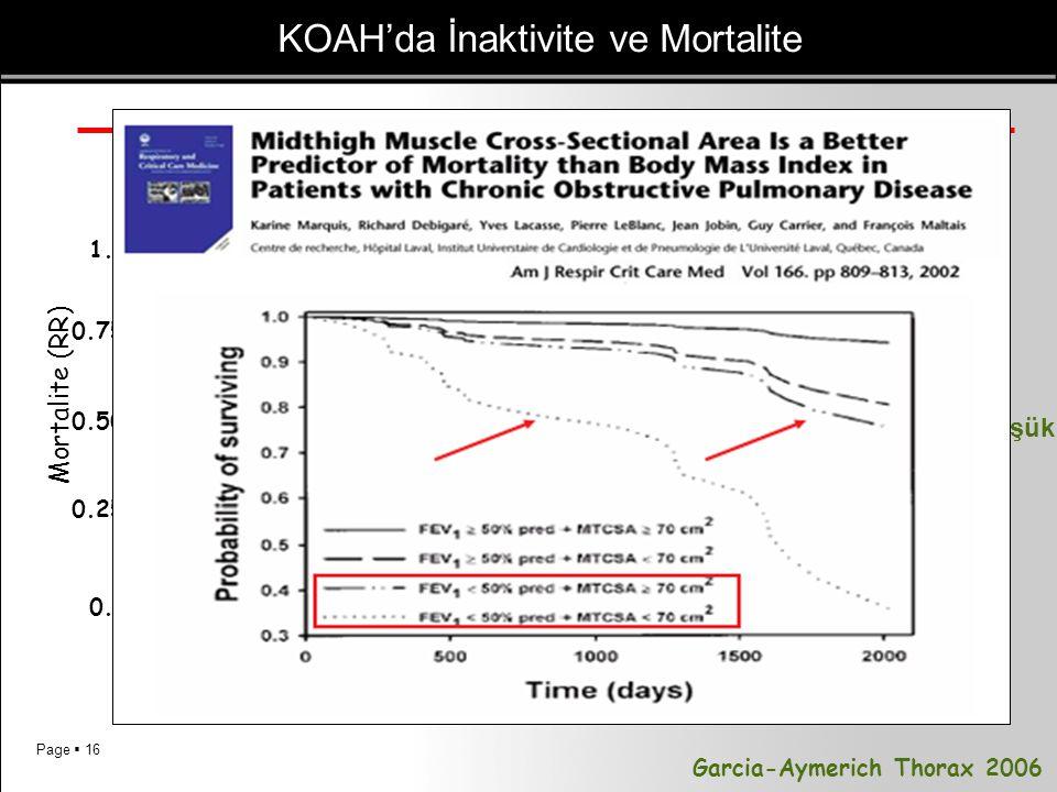 Page  16 0.50 Mortalite (RR) 0.75 1.0 0.25 0.0 0 5101520 Çok düşük Düşük Orta Yüksek Garcia-Aymerich Thorax 2006 KOAH'da İnaktivite ve Mortalite Çok