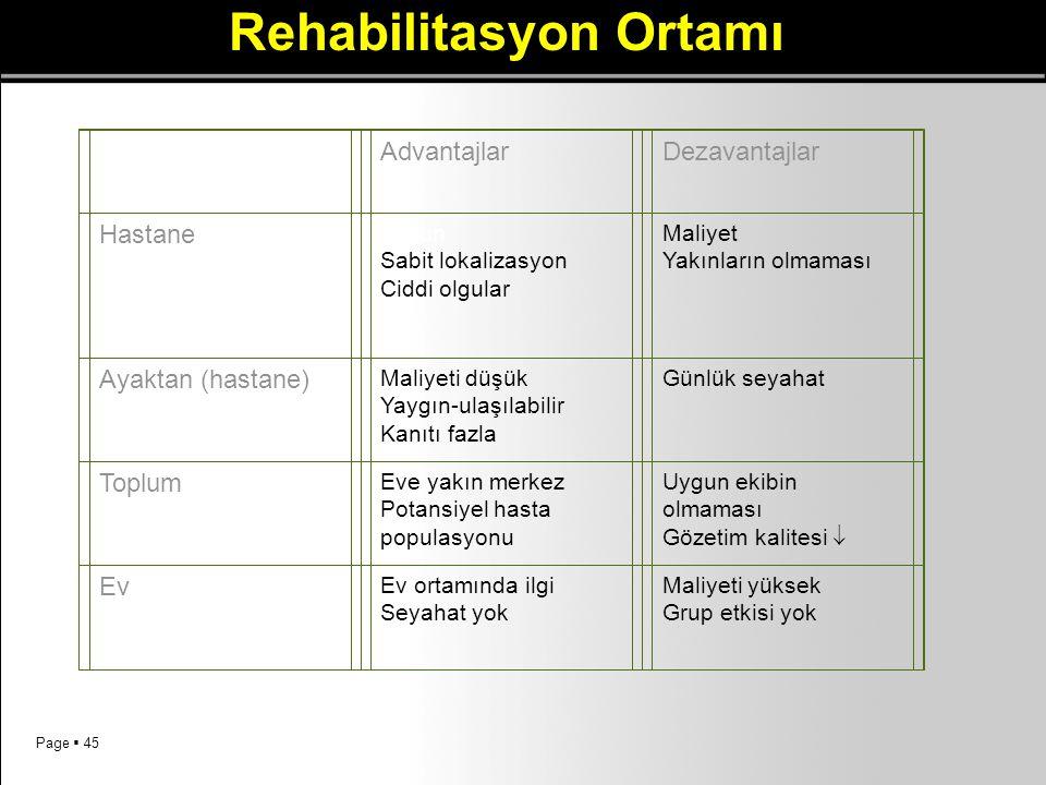 Page  45 Rehabilitasyon Ortamı AdvantajlarDezavantajlar Hastane Yoğun Sabit lokalizasyon Ciddi olgular Maliyet Yakınların olmaması Ayaktan (hastane)