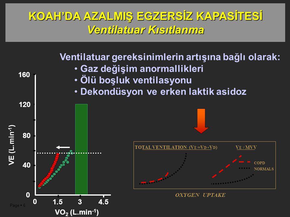 Page  6 40 80 120 0 0 3 1.5 4.5 VE (L.min -1 ) VO 2 (L.min -1 ) 160 Ventilatuar gereksinimlerin artışına bağlı olarak: Gaz değişim anormallikleri Ölü